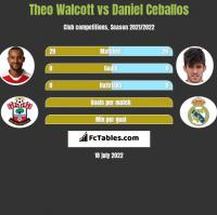 Theo Walcott vs Daniel Ceballos h2h player stats