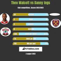 Theo Walcott vs Danny Ings h2h player stats