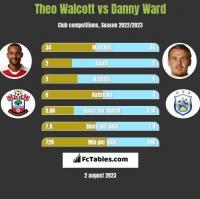 Theo Walcott vs Danny Ward h2h player stats
