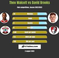 Theo Walcott vs David Brooks h2h player stats