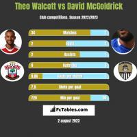 Theo Walcott vs David McGoldrick h2h player stats