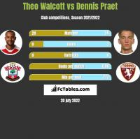 Theo Walcott vs Dennis Praet h2h player stats