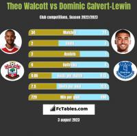 Theo Walcott vs Dominic Calvert-Lewin h2h player stats