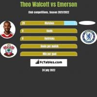 Theo Walcott vs Emerson h2h player stats