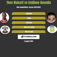 Theo Walcott vs Emiliano Buendia h2h player stats
