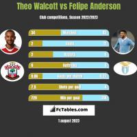 Theo Walcott vs Felipe Anderson h2h player stats