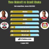 Theo Walcott vs Granit Xhaka h2h player stats