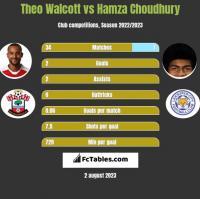 Theo Walcott vs Hamza Choudhury h2h player stats