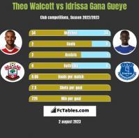 Theo Walcott vs Idrissa Gana Gueye h2h player stats