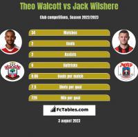 Theo Walcott vs Jack Wilshere h2h player stats
