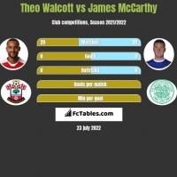 Theo Walcott vs James McCarthy h2h player stats