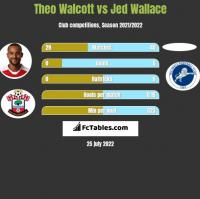 Theo Walcott vs Jed Wallace h2h player stats