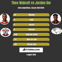 Theo Walcott vs Jordon Ibe h2h player stats