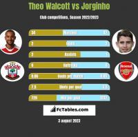 Theo Walcott vs Jorginho h2h player stats