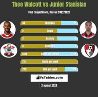 Theo Walcott vs Junior Stanislas h2h player stats