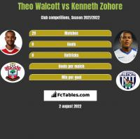 Theo Walcott vs Kenneth Zohore h2h player stats