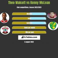 Theo Walcott vs Kenny McLean h2h player stats