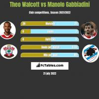 Theo Walcott vs Manolo Gabbiadini h2h player stats