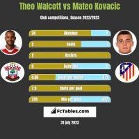 Theo Walcott vs Mateo Kovacic h2h player stats