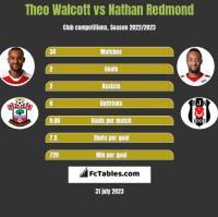 Theo Walcott vs Nathan Redmond h2h player stats