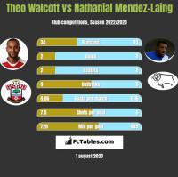 Theo Walcott vs Nathanial Mendez-Laing h2h player stats