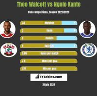Theo Walcott vs Ngolo Kante h2h player stats