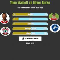 Theo Walcott vs Oliver Burke h2h player stats