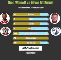 Theo Walcott vs Oliver McBurnie h2h player stats