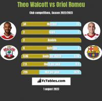Theo Walcott vs Oriol Romeu h2h player stats