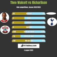 Theo Walcott vs Richarlison h2h player stats
