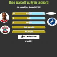 Theo Walcott vs Ryan Leonard h2h player stats