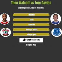 Theo Walcott vs Tom Davies h2h player stats