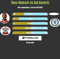 Theo Walcott vs Kai Havertz h2h player stats