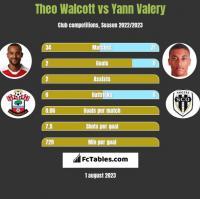 Theo Walcott vs Yann Valery h2h player stats