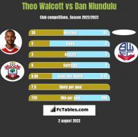 Theo Walcott vs Dan Nlundulu h2h player stats