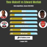 Theo Walcott vs Edward Nketiah h2h player stats