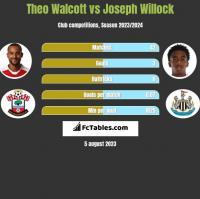 Theo Walcott vs Joseph Willock h2h player stats