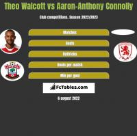 Theo Walcott vs Aaron-Anthony Connolly h2h player stats
