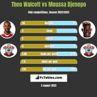 Theo Walcott vs Moussa Djenepo h2h player stats