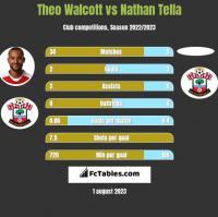 Theo Walcott vs Nathan Tella h2h player stats