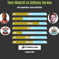 Theo Walcott vs Anthony Gordon h2h player stats