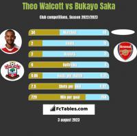 Theo Walcott vs Bukayo Saka h2h player stats