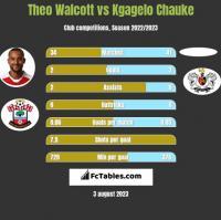 Theo Walcott vs Kgagelo Chauke h2h player stats