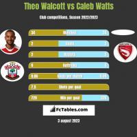 Theo Walcott vs Caleb Watts h2h player stats