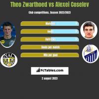 Theo Zwarthoed vs Alexei Coselev h2h player stats