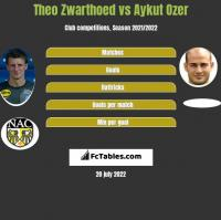 Theo Zwarthoed vs Aykut Ozer h2h player stats