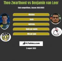 Theo Zwarthoed vs Benjamin van Leer h2h player stats