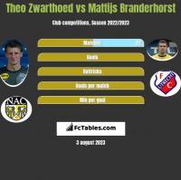 Theo Zwarthoed vs Mattijs Branderhorst h2h player stats