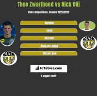 Theo Zwarthoed vs Nick Olij h2h player stats