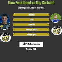 Theo Zwarthoed vs Roy Kortsmit h2h player stats